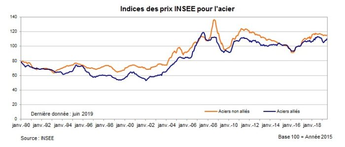 Cours de l'acier - Prix de l'acier en euro - INSEE